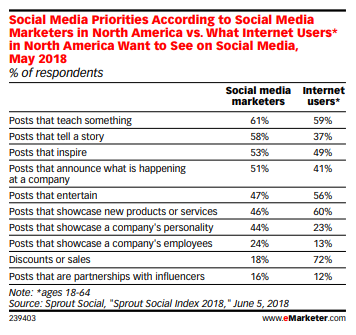 What type of content personalization users want to see on social media