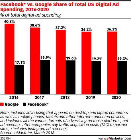 eMarketer Chart on Facebook vs. Google Share of Total US Digital Ad Spending